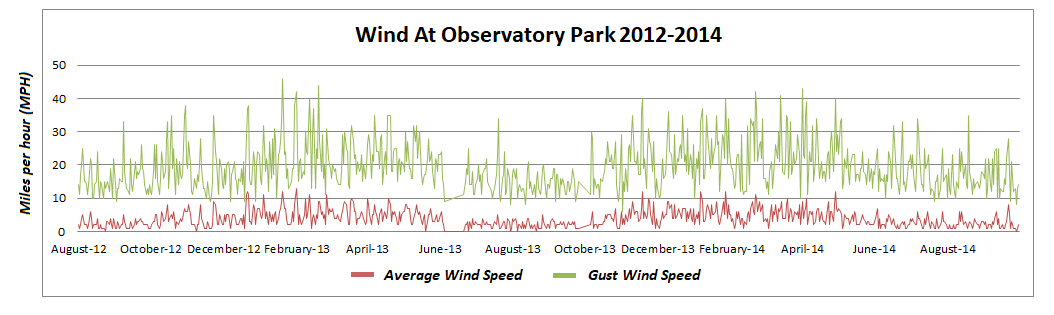 Graph of wind speed at Observatory Park